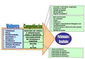 Modelo de Competências de Liderança e de Gestão e de Valores