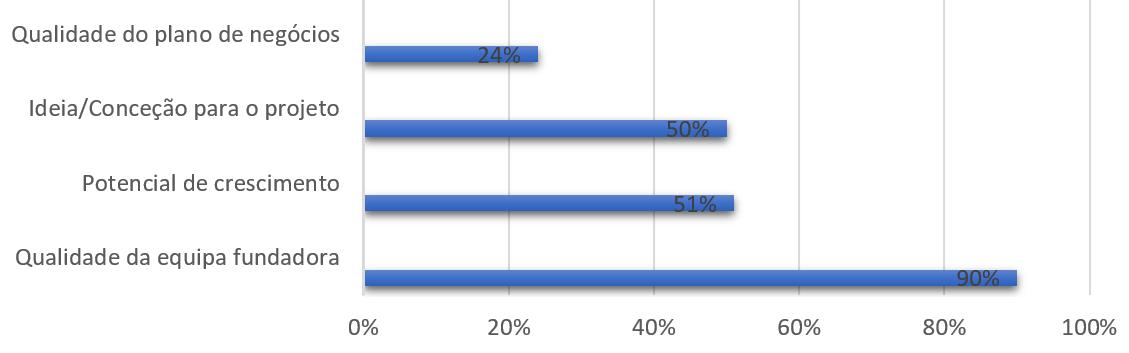 Fatores decisivos para receber investimento de business angels