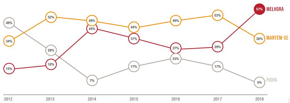 CEOs nunca estiveram tão otimistas como em 2018