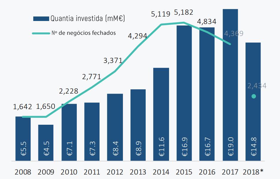 Start-ups europeias estão perto de bater o recorde de investimento