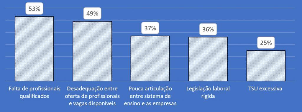 Principais dificuldades do mercado de trabalho, segundo os empregadores