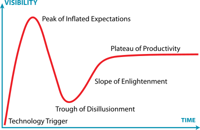 Model Driven Engineering: hype_cycle